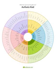 Aufsatz-schreiben-mit-dem-Aufsatz-Rad
